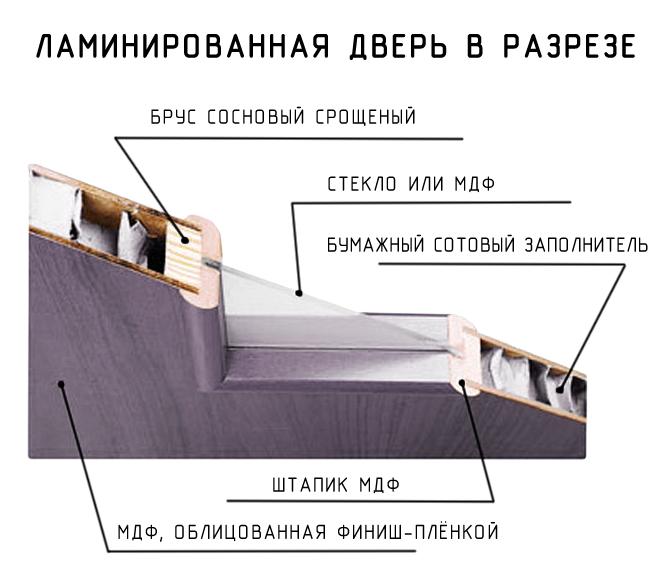Состав ламинированной двери
