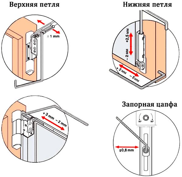 Варианты регулировки пластиковых дверей