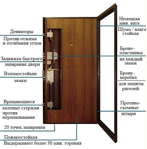 Описание дверей Эльбор