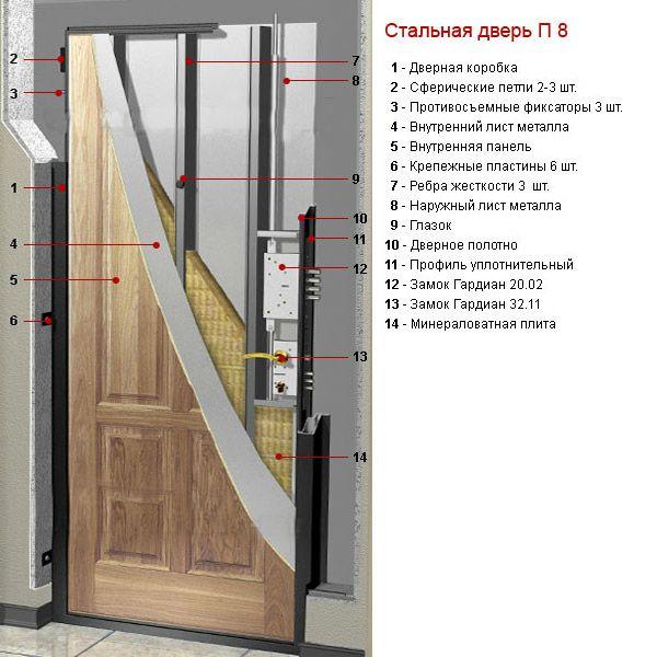 Пример устройства двери гардиан