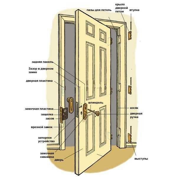 Описание элементов двери