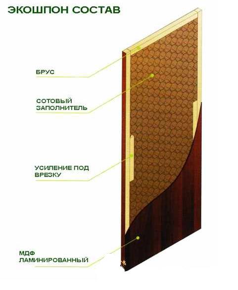 Установка межкомнатной двери своими руками экошпон