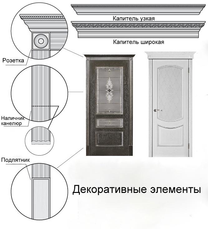 Составляющие двери компании Вист