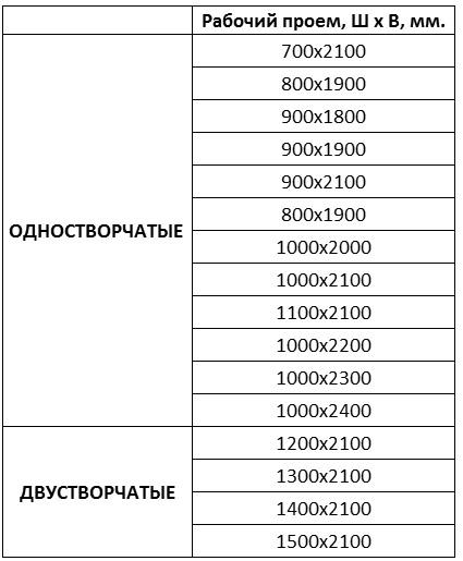 Таблица стандартных дверей