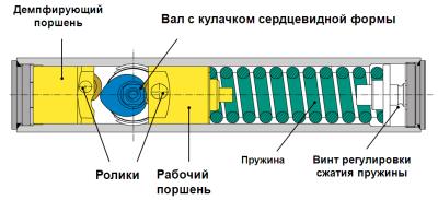 Внутреннее устройство дверного доводчика