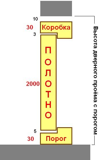 Высота дверного проема с порогом