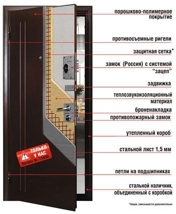 Состав дверей Торекс