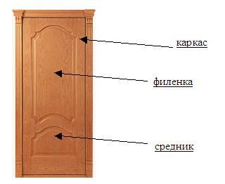 Составляющие филенчатой двери