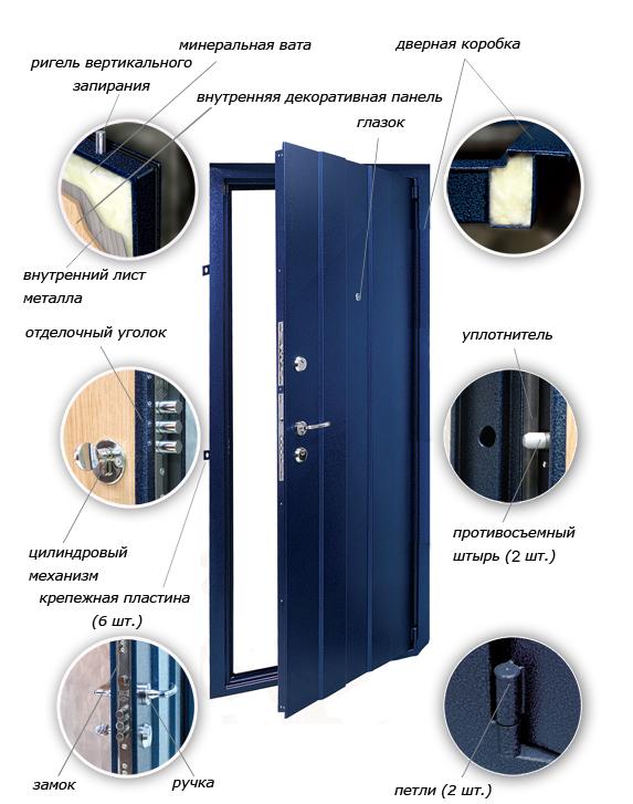 Состав двери сейфа