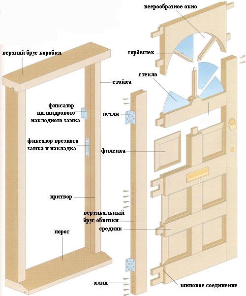 Состав деревянной двери