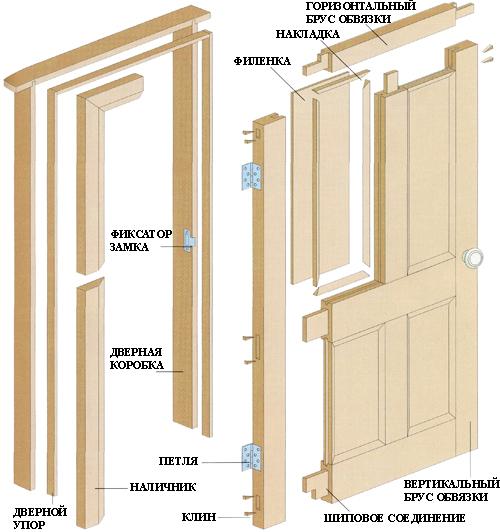 Рисунок элементов деревянной двери