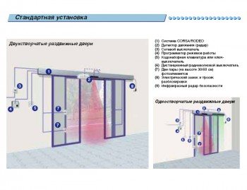 Схема установки автоматических дверей