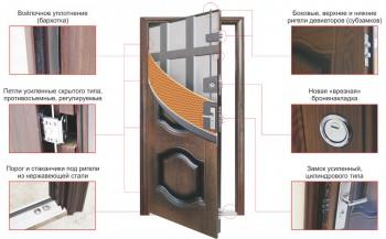 Состав входных дверей кайзер