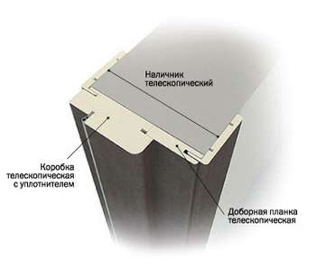 Составляющие коробки