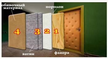 Материалы для обивки металлической двери