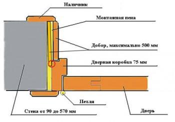 Схема дверной коробки