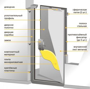Устройство двери